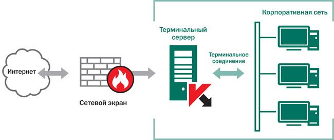 Защита терминальных серверов